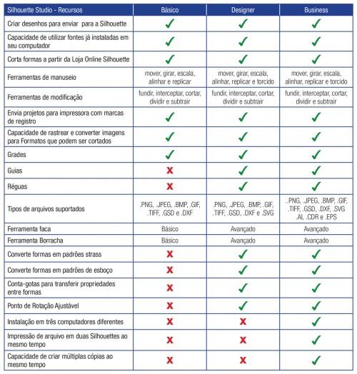 Silhouette Studio: saiba quais são as diferenças entre as versões do Software