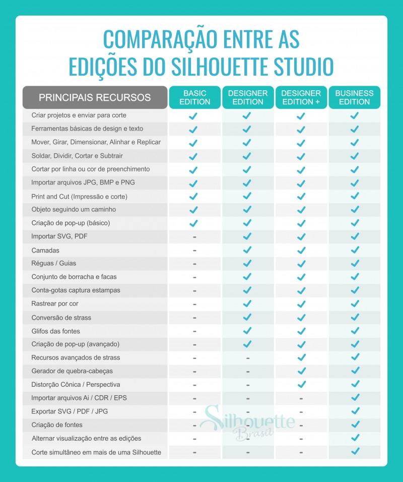 Tabela Comparação Recursos Edição Silhouette Studio
