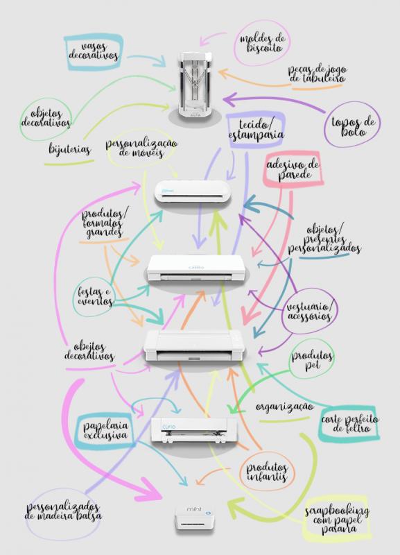 Mapa de Ideias Possíveis de Fazer em cada Silhouette